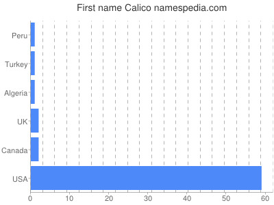 Given name Calico