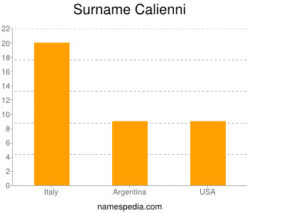 Surname Calienni