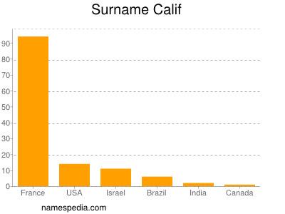Surname Calif