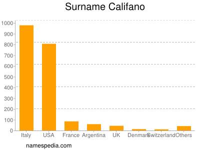 Surname Califano