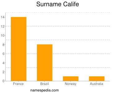 Surname Calife