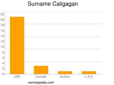 Surname Caligagan