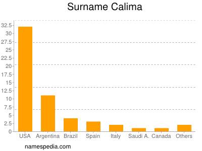 Surname Calima
