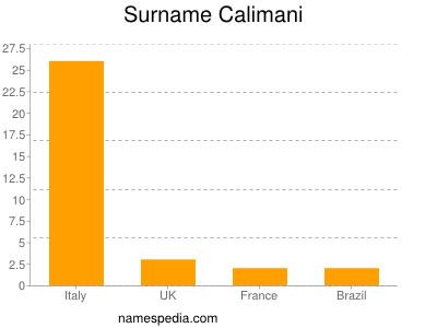 Surname Calimani