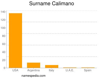 Surname Calimano