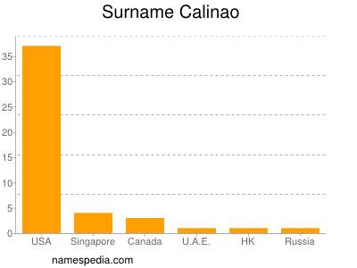 Surname Calinao