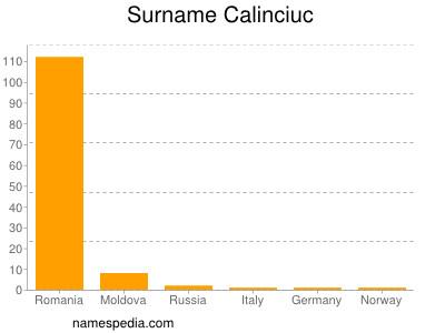 Surname Calinciuc