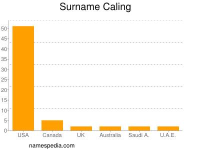 Surname Caling