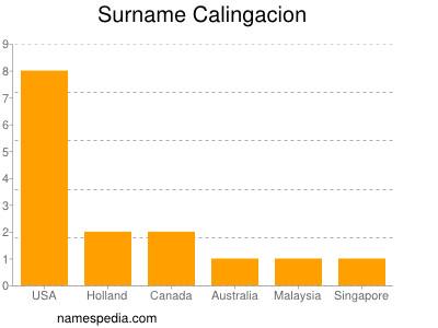 Surname Calingacion
