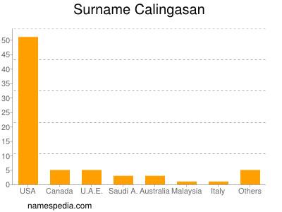 Surname Calingasan