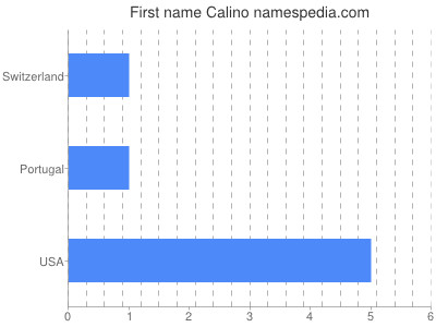 Given name Calino
