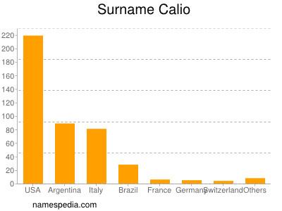 Surname Calio