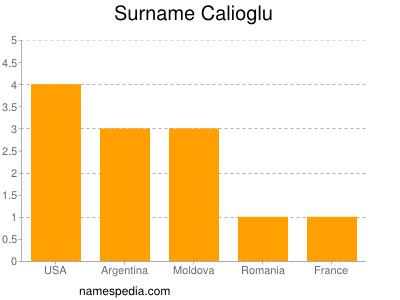 Surname Calioglu