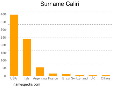 Surname Caliri