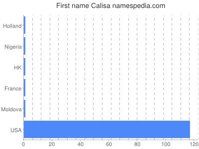 Given name Calisa