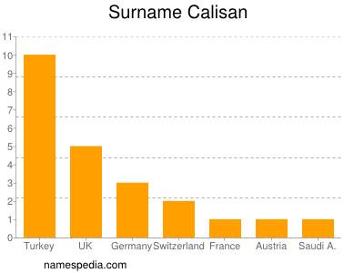 Surname Calisan