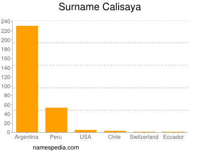 Surname Calisaya