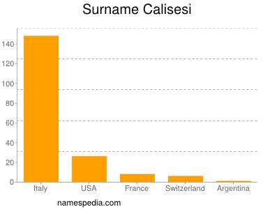 Surname Calisesi