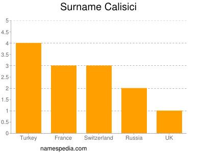 Surname Calisici