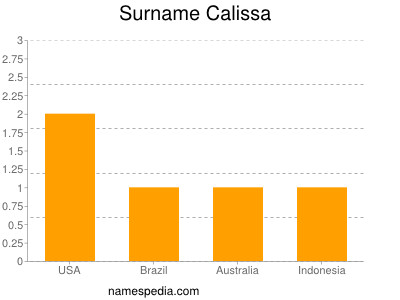 Surname Calissa