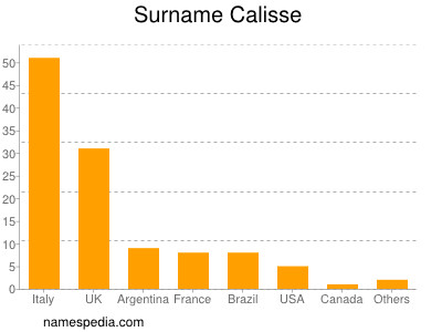 Surname Calisse