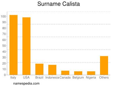 Surname Calista