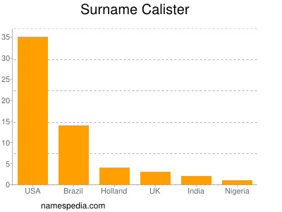 Surname Calister