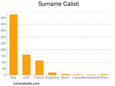 Surname Calisti
