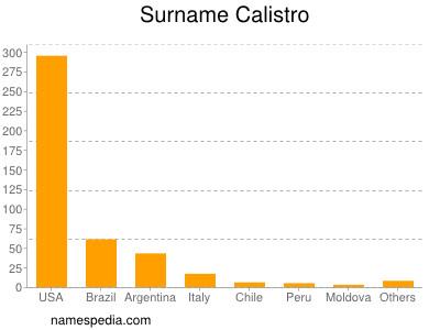 Surname Calistro
