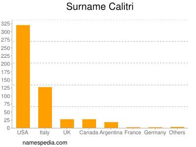 Surname Calitri