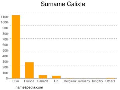 Surname Calixte