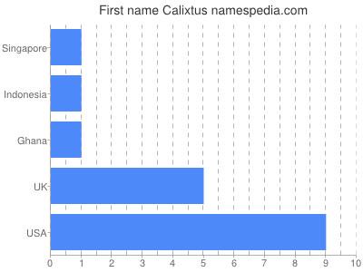 Given name Calixtus