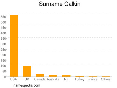 Surname Calkin