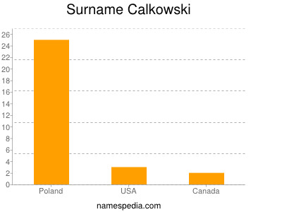 Surname Calkowski