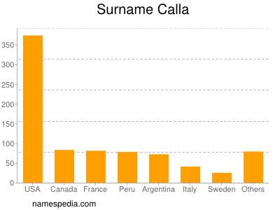 Surname Calla