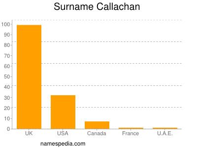Surname Callachan