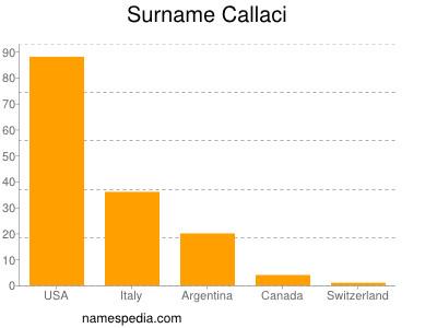 Surname Callaci