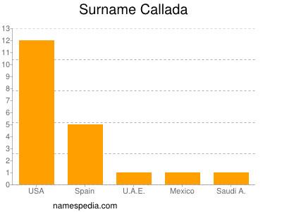 Surname Callada