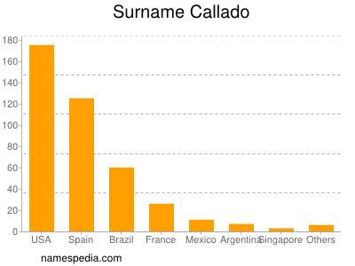 Surname Callado