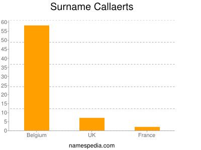 Surname Callaerts