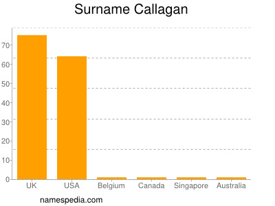 Surname Callagan