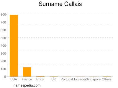 Surname Callais