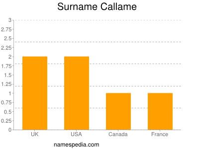 Surname Callame