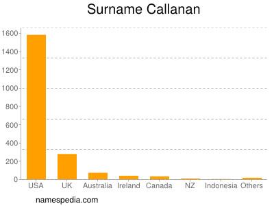 Surname Callanan