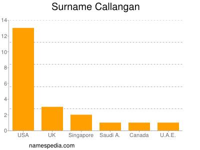 Surname Callangan