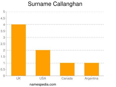 Surname Callanghan