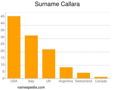 Surname Callara