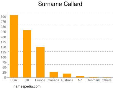 Surname Callard