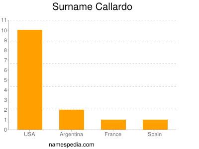 Surname Callardo