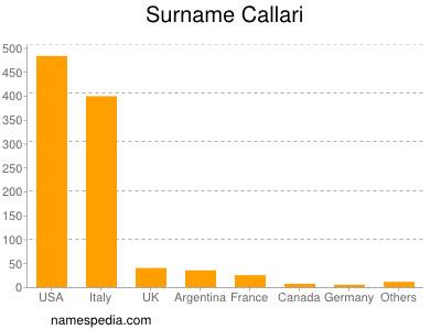 Surname Callari